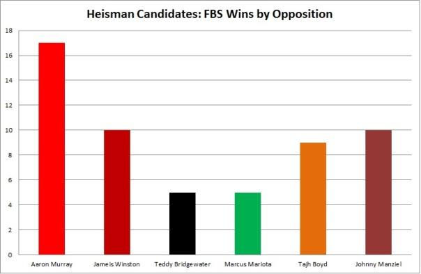 fbs wins