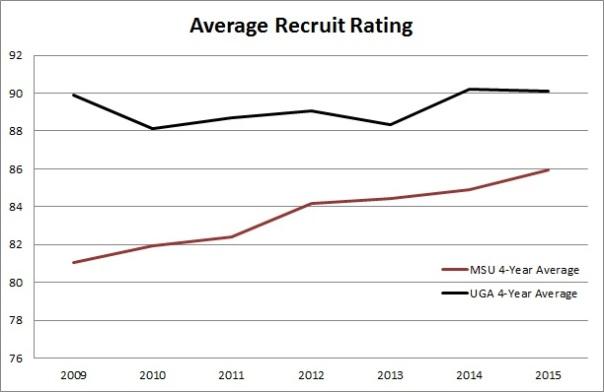 Average Recruit Rating