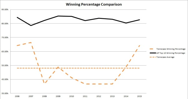 winning percentages
